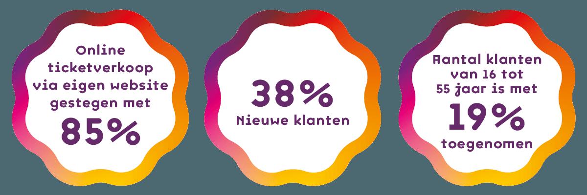 Rotterdams Philharmonisch Orkest cijfers website