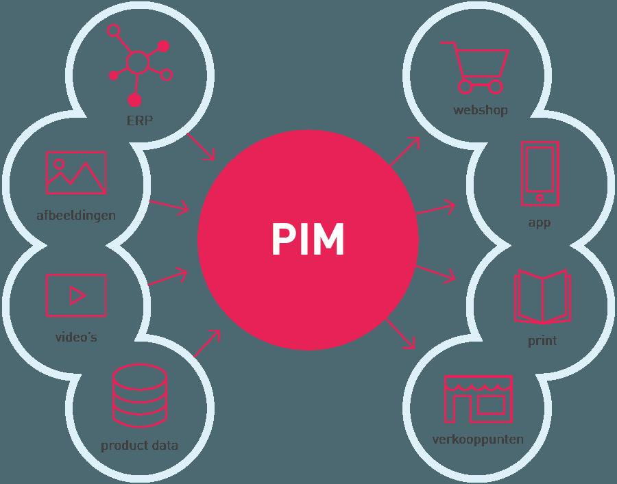 PIM software - mogelijkheden