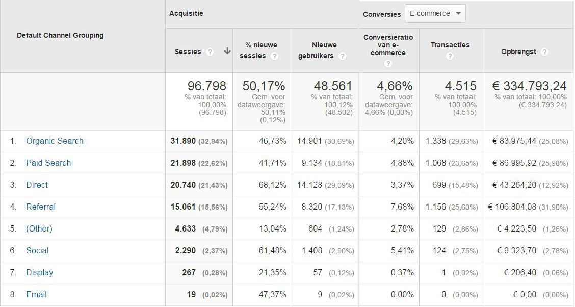 ecommerce-kanalen-google-analytics