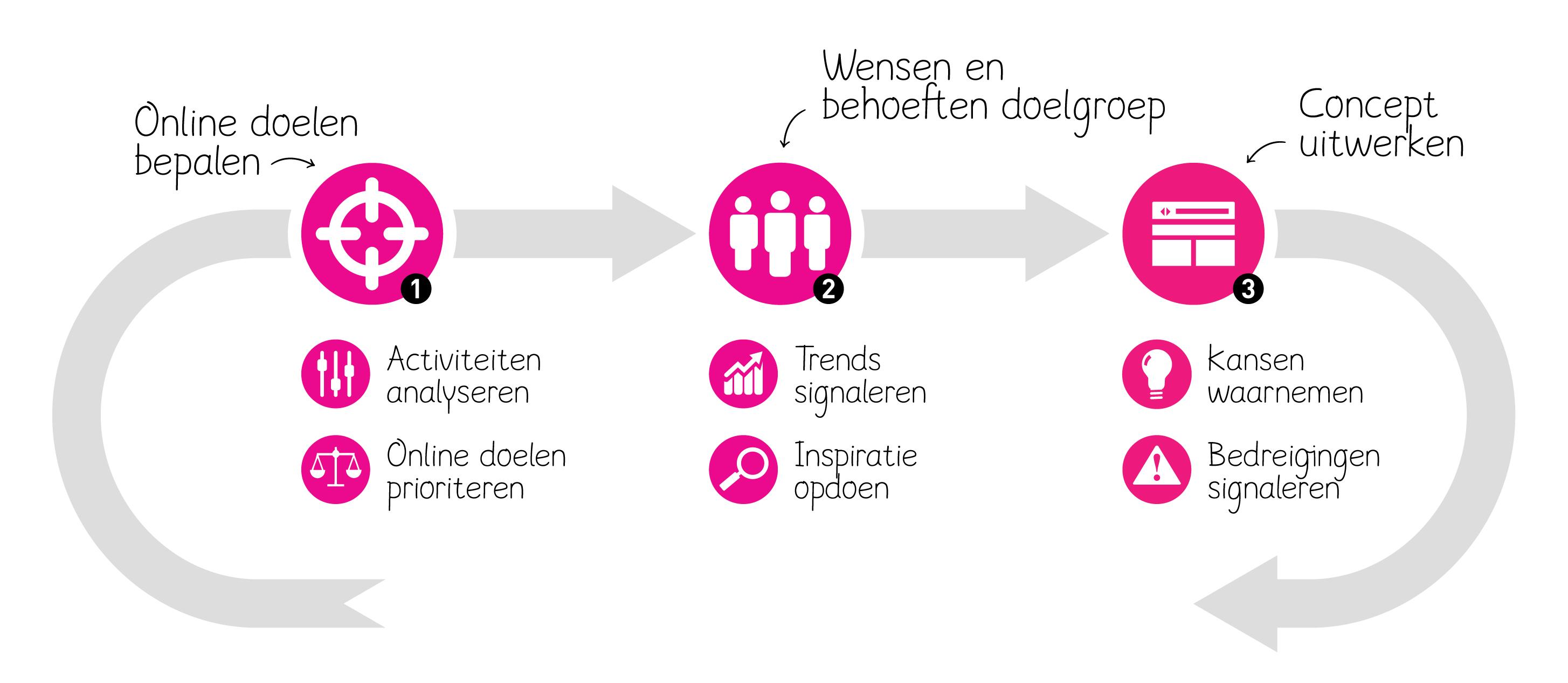 Online strategie in 3 stappen