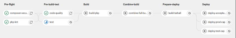 Een voorbeeld van een CI pipeline die aftrapt bij iedere code wijziging.